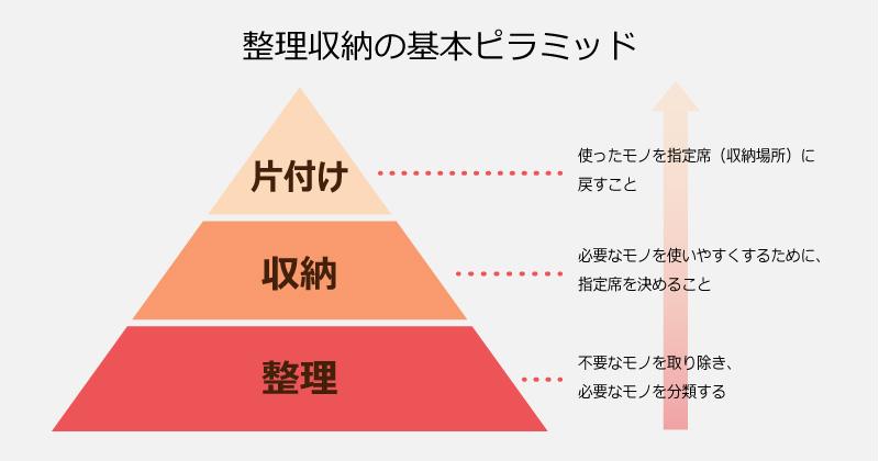 storage_pyramid