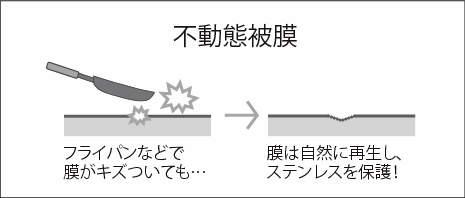 fudoutaihimaku
